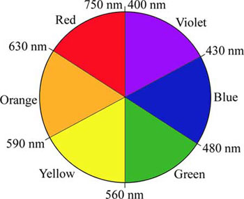 An artist's color wheel showing the primary colors, secondary colors, and wavelength ranges of these colors.