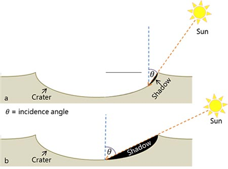 Mercury project idea incidence angle