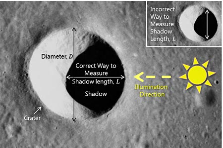 Mercury impact crater project idea measurement guide