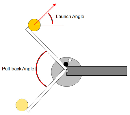 Diagram of a ping pong catapult arm being pulled back to launch a ball