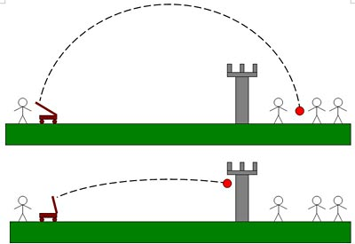 Physics science project Schematic of catapult projectile trajectories when attacking a castle.