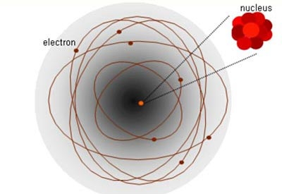 Diagram of an atom shows a circle with a nucleus at the center surrounded by electrons that follow an oval shaped path