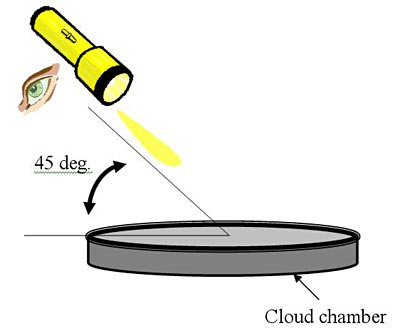 This drawing shows the angle at which to hold the flashlight to see tracks appear in the cloud chamber.