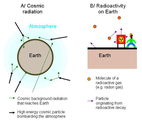 Diagram of two sources of background radiation on Earth, cosmic radiation and radioactive decay