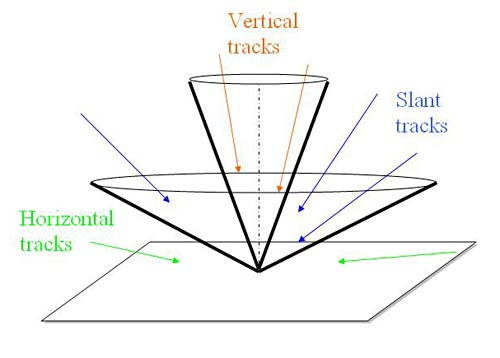 Diagram to track particles has a flat horizontal plane with a wide inverted cone and a narrow inverted cone at its center