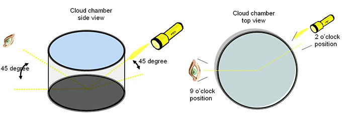 Physics science project These drawings illustrate the recommended position of the observer and the flashlight with respect to the cloud chamber to achieve good observations.
