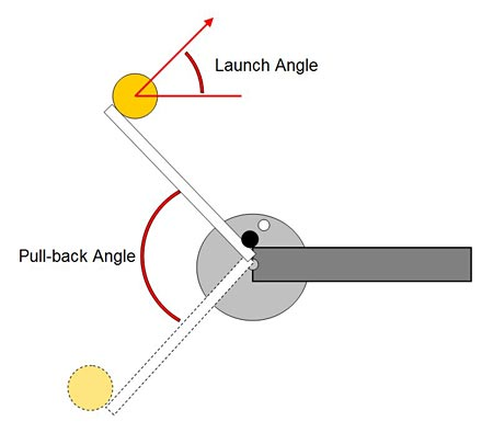 Physics science project Diagram of pull-back or pullback angle and launch angle for catapult