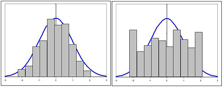 Math science project Description:  Histograms with overlayed bell curves