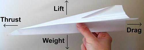 Photo of a paper plane with arrows indicating how the forces of lift, drag, weight, and thrust act on it.