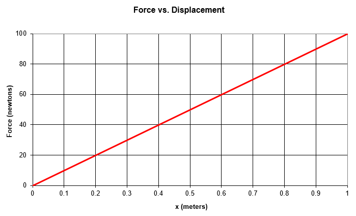 Example graph shows an increasing linear relationship between force and displacement for a spring