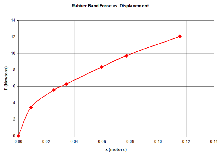 Example graph for force over displacement of a rubber band
