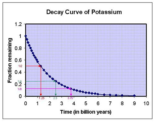 Geology project idea The decay curve of potassium used as an example to show how to use a decay curve to obtain the time if the fraction of parent isotope remaining in the sample is known. The red lines show how to obtain the half life time, or the time after which half of the parent isotopes have decayed. The green (yellow) lines will guide you to the time after which only 1/4th (1/8th) of the parent isotopes remain. The arrows indicate how to read the graph, starting from a fraction of parent isotope remaining via a horizontal line to a point on the curve and then vertically down to a time on the time axis.