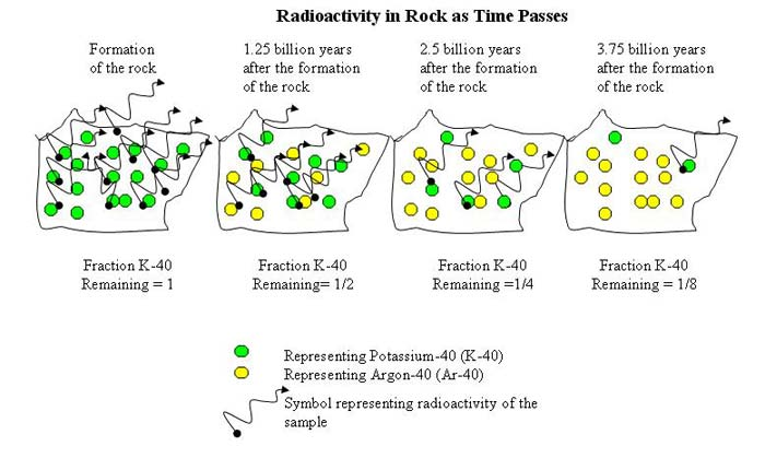 Geology project idea Representation of an aging rock. The radioactivity levels are indicated by wiggly arrows, green dots represent parent isotopes (here K-40) and yellow dots represent daughter isotopes present in the rock at the indicated time after the creation of the rock.  Snapshots of the rock are taken after multiples of 1.25 billion years (the half life time of the parent isotope K-40).