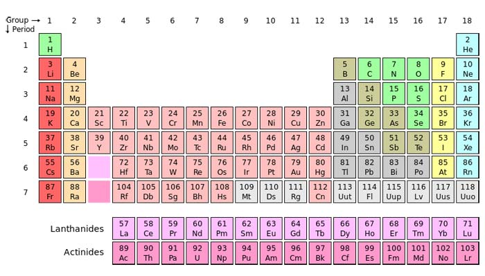Periodic table atomic symbol and atomic numbers
