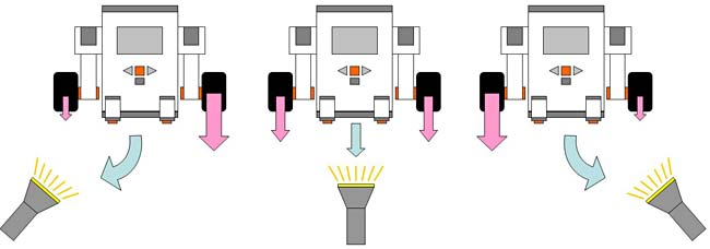 Diagram of a light-following robot increasing the power to certain wheels based on where light is detected