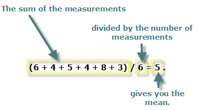The mean is equal to the sum of the measurements divided by the number of measurements.