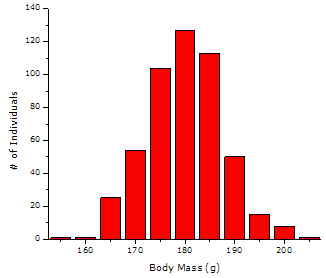 simulated data: symmetrical histogram of body mass for a hypothetical population of female fish