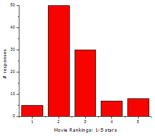 simulated data: recent movies scored on a one to five ranking scale