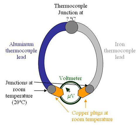 An aluminum and iron thermocouple are both connected to a voltmeter and a thermocouple junction