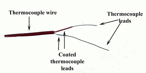 Diagram of two coated thermocouple leads being pulled out of a thermocouple wire