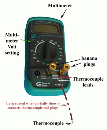 Two thermocouple leads are inserted into a multimeter using banana plugs