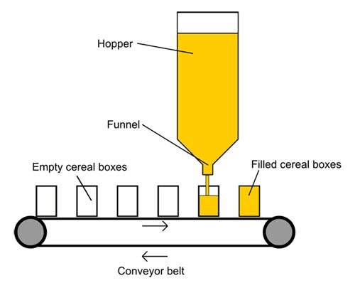 Physics science project granular flow hopper cereal