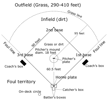 A schematic of a baseball field