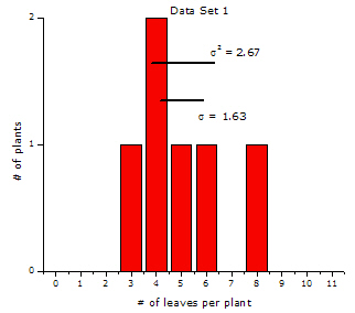 A data set with relatively little scatter, showing variance and standard deviation.