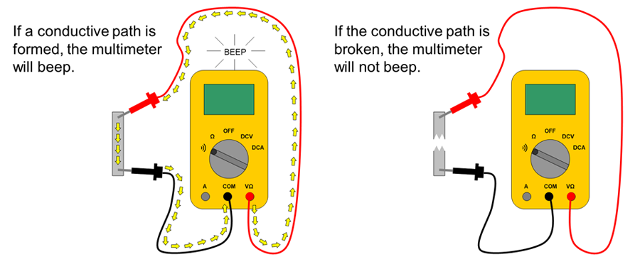Multimeter continuity check closed and open circuits