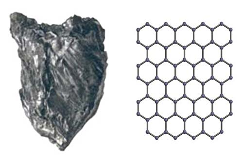 Graphite (left) is made of carbon that is arranged in sheets, which can shift easily with respect to one another. A visualization of how the carbon building blocks (represented by tiny black spheres) are arranged to form a sheet is shown on the left