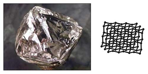 The basic building blocks of carbon put under extreme pressure will arrange themselves into a material we call diamond, depicted in the left figure. The right figure shows how the carbon building blocks (represented by tiny black spheres) are arranged to form diamond. The lines between the spheres represent the bonds that hold the carbon together.