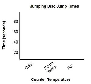 Blank example plot for jump time vs. temperature