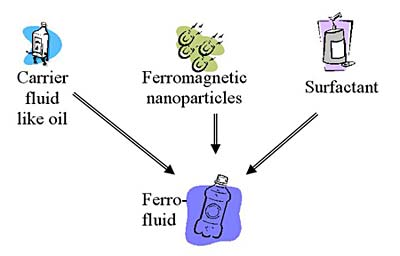 Diagram showing how ferrofluids are made from a carrier fluid in which ferromagnetic nanoparticles are suspended. A surfactant is added to prevent the nanoparticles from clumping together.