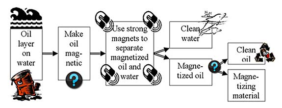 Flow chart visualizing the idea to separate oil (spills) from water using magnets by first making the oil magnetic. This project concentrates on the first 2 steps: making the oil magnetic and separating the magnetized oil from the water.