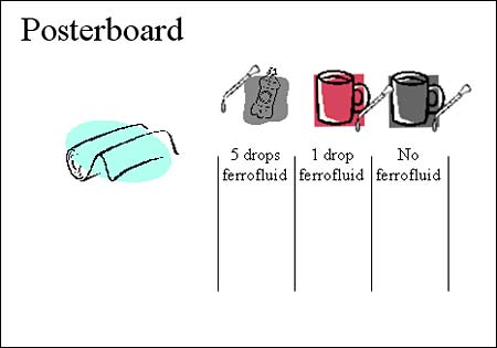 Figure showing how to organize your work area. A poster board is used as surface to work on for this science project.[x1]Three columns indicate the test area. Above are cups with water, mineral oil and a bottle of ferrofluid. Cloth or paper towels are kept within reach to clean up potential ferrofluid spills