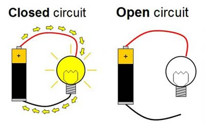 Drawing of an open and closed circuit for a battery and lightbulb