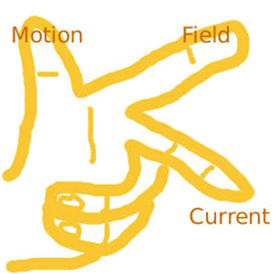 Drawing of a hand with the thumb, pointer and middle finger extended perpendicularly to each other