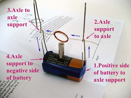 Coiled wire is suspended between two paperclips that are taped to the terminals of a C cell battery