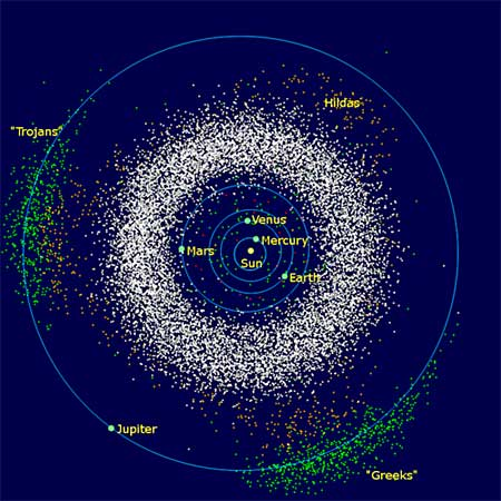 Distribution of asteroids in inner solar system