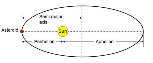 Drawn diagram of an asteroid orbiting the Sun with the semi-axis major, perihelion and aphelion labeled