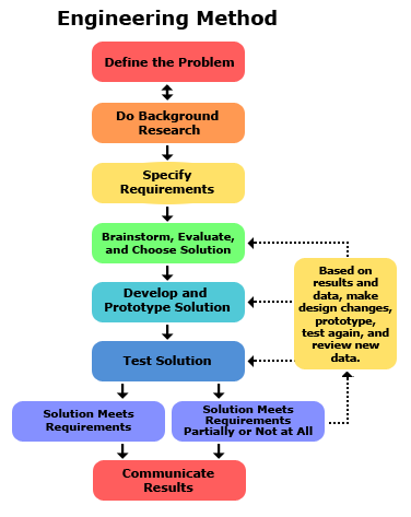 the analysis stage in the development of an information system for an sme essay In the prior stage, for the adopting and expansion of accounting information system (a is), organizational slack in (a is) activities should be permitted sufficient funds support, lack of control, early training, education and documentation of (a is) are more important in.