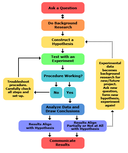 Steps of the scientific method for How to plan and design an experiment