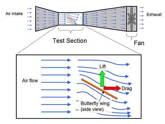 diagram of a wind tunnel
