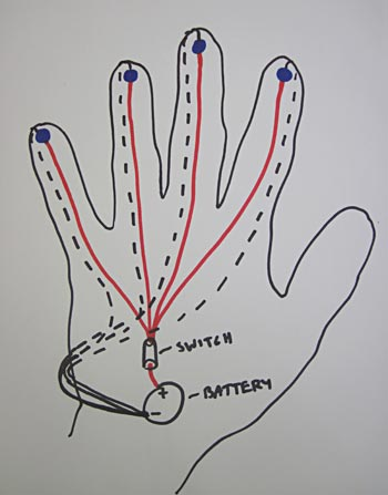 Drawing of a circuit within a glove with a switch, a battery and four LEDs in parallel