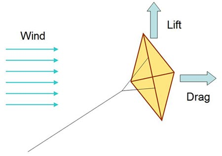 lift and drag on a kite