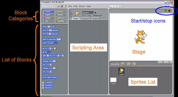 Computer Science fair project Labeled in orange are the five areas of the Scratch programming environment. Also notice the green flag and red octagon icons, circled in blue. When the green flag is clicked, the program you've created runs in the stage window. Clicking the red octagon stops the program.
