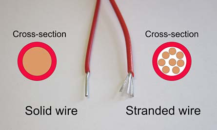 Two wires are stripped of insulation, the left solid wire has a single wire and the right stranded wire has multiple wires