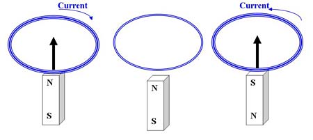 Diagram of a magnet passing through a circle of conductive wire which creates a current in the wire