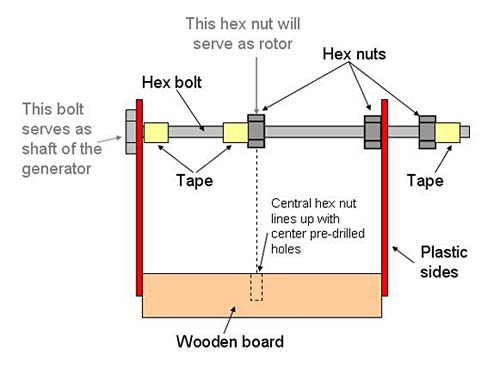 Diagram of a homemade generator where two plastic panels support a bolt over a wooden block
