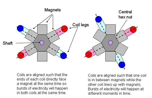 Diagram of coil legs aligned with six magnets in different positions